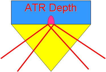 ATR Depth Penetration